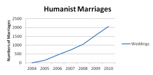 Humanist_Weddings_Figures_2010